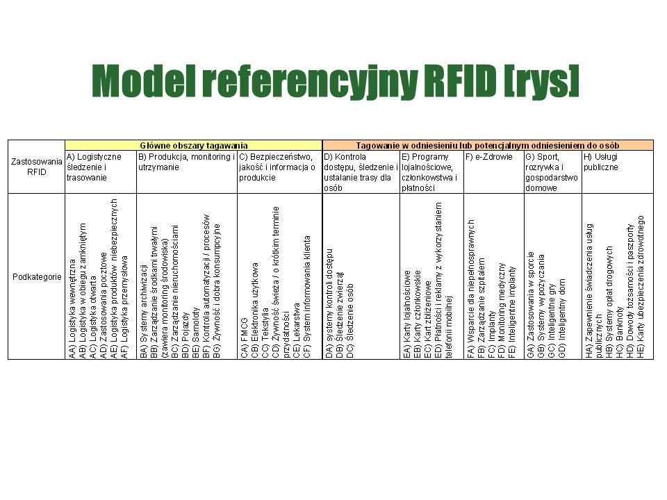 Model referencyjny RFID [rys]